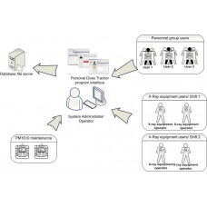 Автоматизована система Personal Dose Tracker